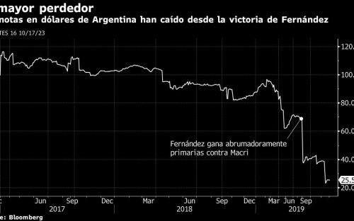 """Administrador de """"fondos buitre"""" Hasenstab sufrió otro golpe por la crisis argentina"""
