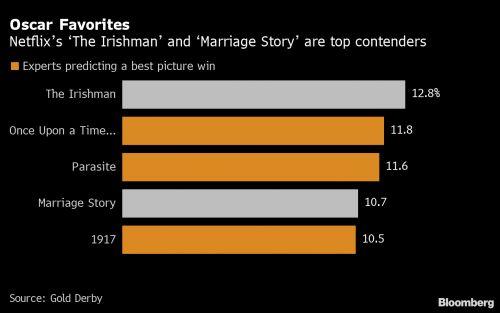Óscar 2020: dos oportunidades para Netflix, cero para películas dirigidas por mujeres